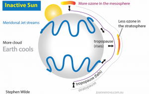 Figure 1: When the Sun is less active there is more ozone at the poles but less over the equator. Less ozone above the tropopause causes less stratospheric warming, allowing the tropopause up, which pushes the climate zones towards the equator. This causes the jet streams to be more meridonal, so more clouds are formed. Clouds reflect sunlight, so less solar radiation warms the Earth.