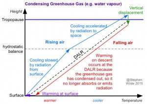 condensing-greenhouse-gas